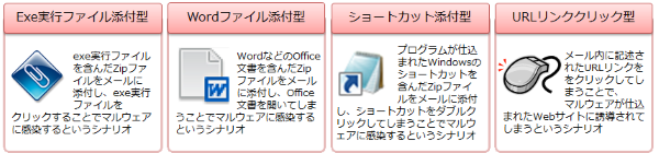 様々な標的型攻撃メールの手口
