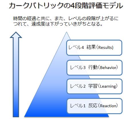 カークパトリックの4段階評価モデル