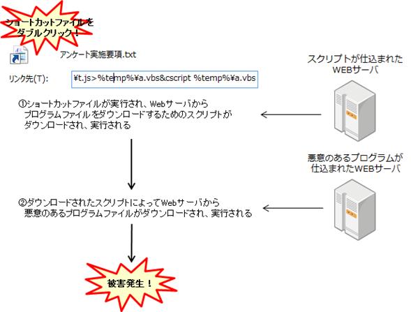 ショートカットファイルを使った攻撃の仕組み