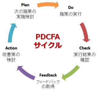 PDCFAサイクル