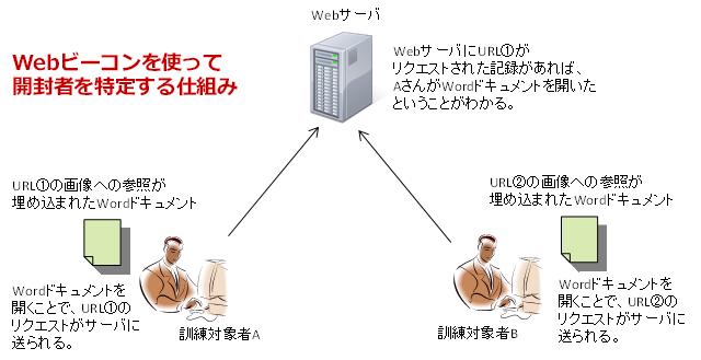 Webビーコン方式による標的型メール訓練実施の仕組み