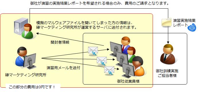 標的型メール演習ZEROサービス