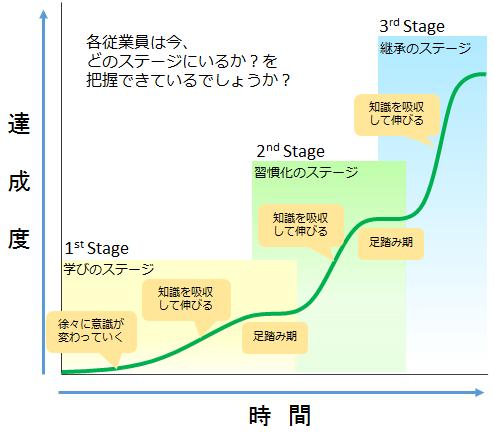 学習のステージ
